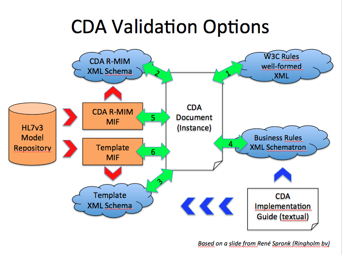 CDA Validation Options