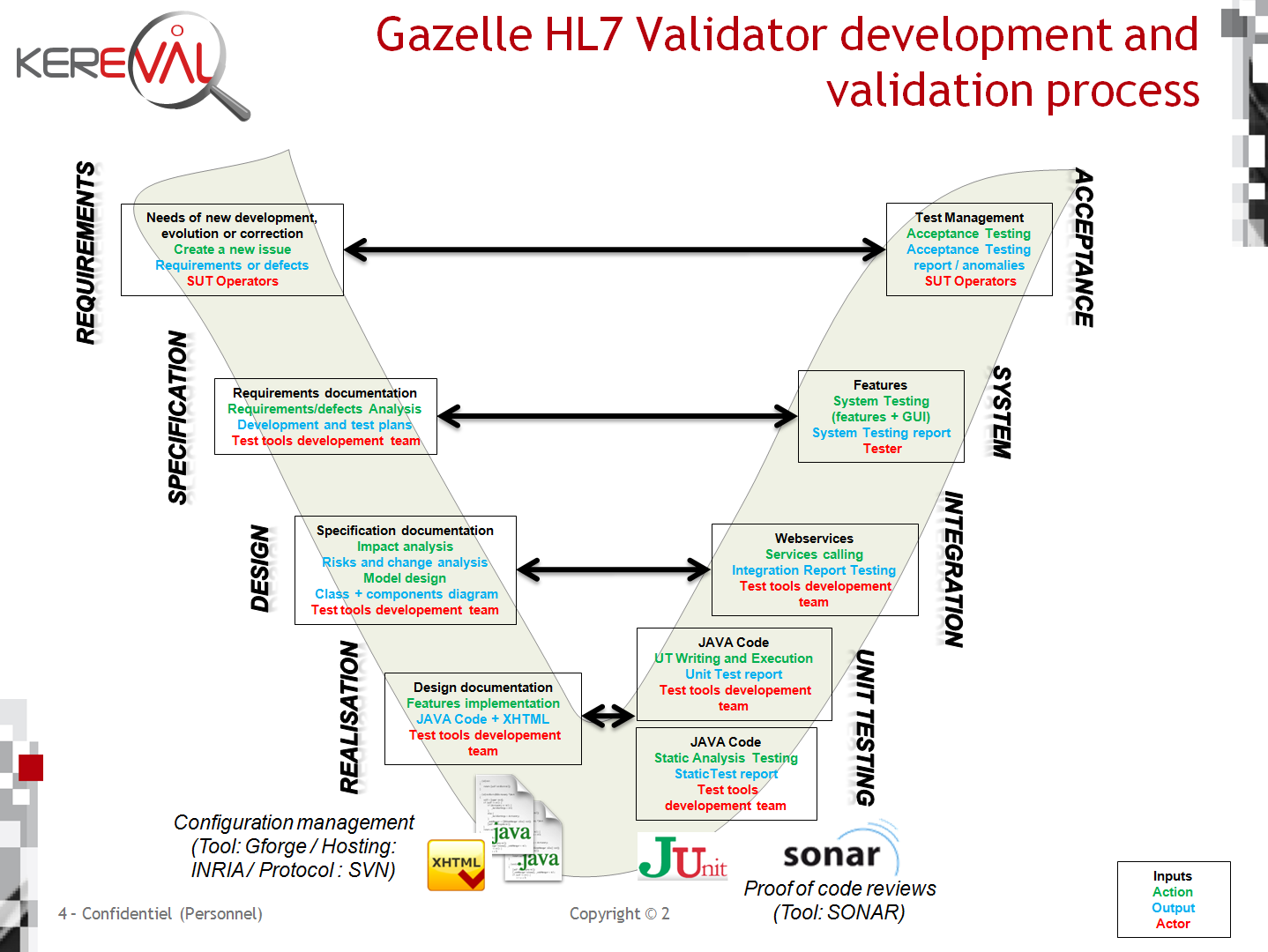 Gazelle HL Validator Development And Validation Process - Process documentation tools